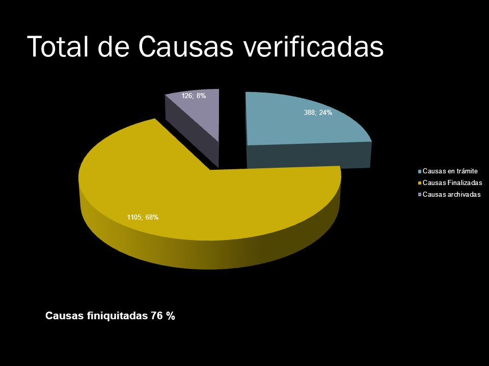 Total de Causas verificadas