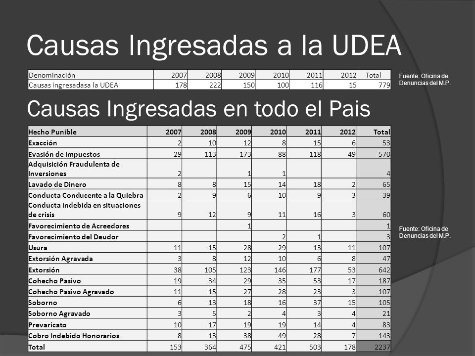 Causas Ingresadas a la UDEA Denominación200720082009201020112012Total Causas ingresadasa la UDEA17822215010011615779 Hecho Punible20072008200920102011