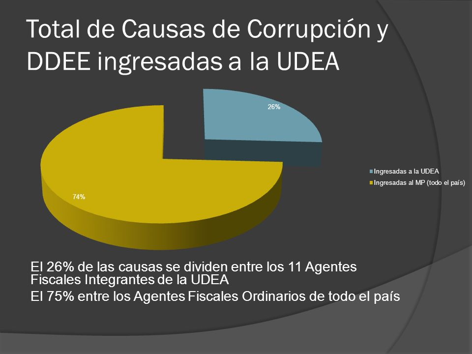 El 26% de las causas se dividen entre los 11 Agentes Fiscales Integrantes de la UDEA El 75% entre los Agentes Fiscales Ordinarios de todo el país Total de Causas de Corrupción y DDEE ingresadas a la UDEA