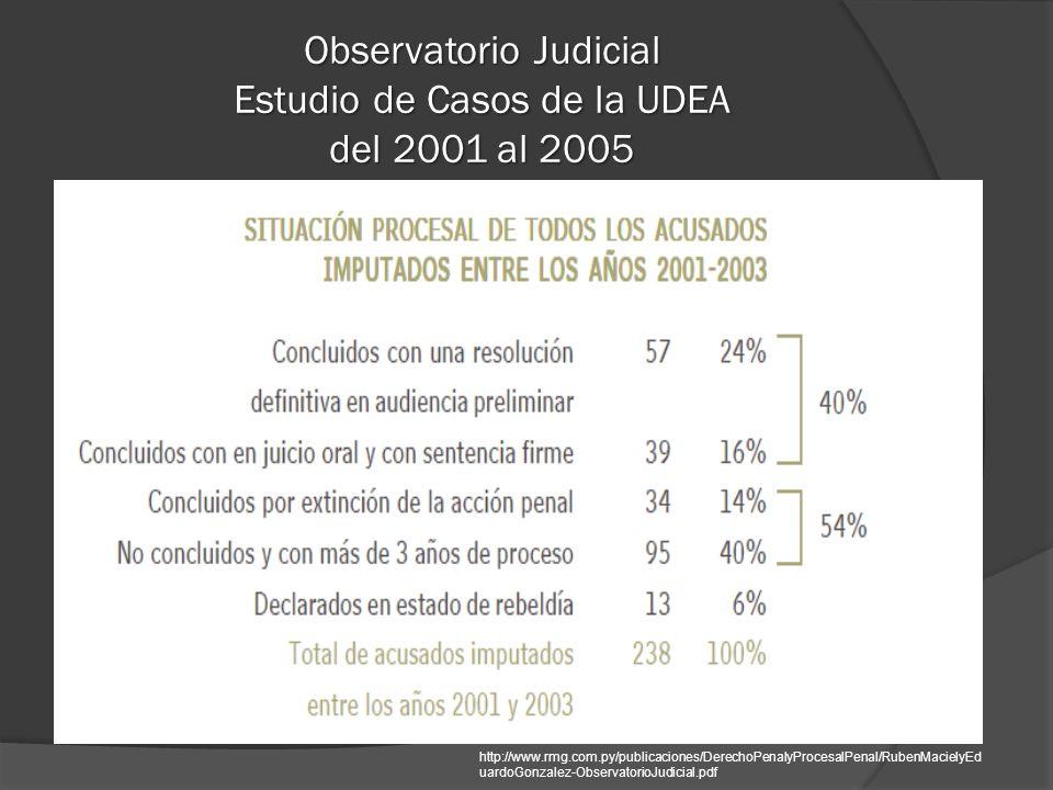 Observatorio Judicial Estudio de Casos de la UDEA del 2001 al 2005 http://www.rmg.com.py/publicaciones/DerechoPenalyProcesalPenal/RubenMacielyEd uardoGonzalez-ObservatorioJudicial.pdf