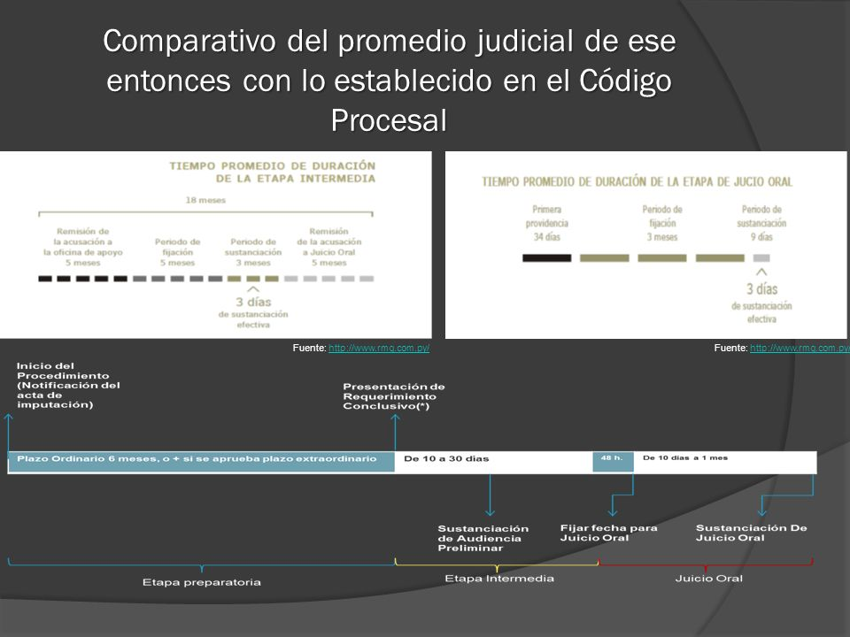 Comparativo del promedio judicial de ese entonces con lo establecido en el Código Procesal Fuente: http://www.rmg.com.py/http://www.rmg.com.py/Fuente: