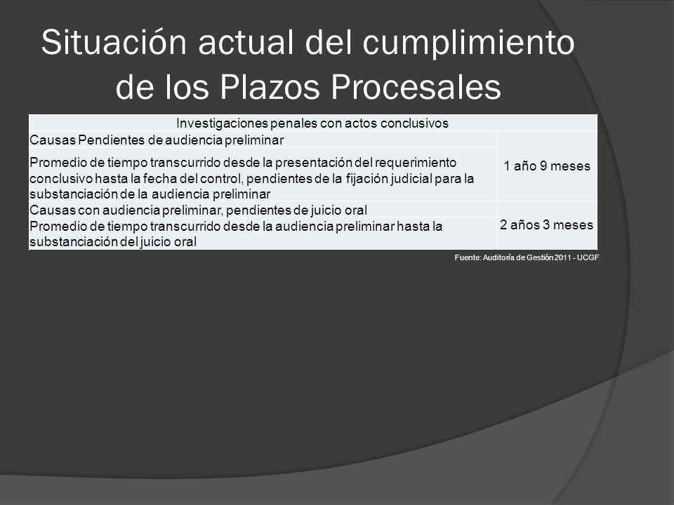 Situación actual del cumplimiento de los Plazos Procesales Investigaciones penales con actos conclusivos Causas Pendientes de audiencia preliminar 1 a