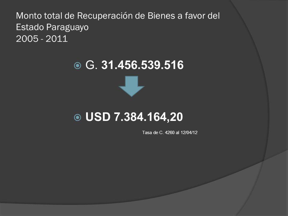 Monto total de Recuperación de Bienes a favor del Estado Paraguayo 2005 - 2011 G. 31.456.539.516 USD 7.384.164,20 Tasa de C. 4260 al 12/04/12