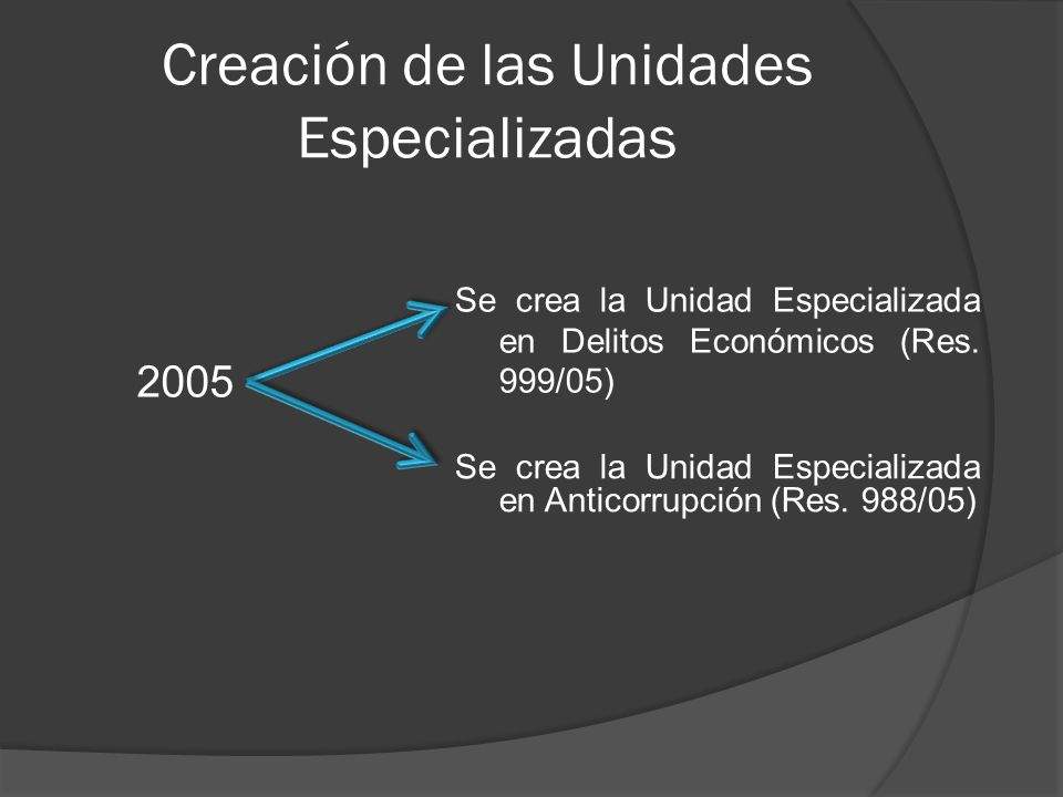 Creación de las Unidades Especializadas 2005 Se crea la Unidad Especializada en Delitos Económicos (Res. 999/05) Se crea la Unidad Especializada en An