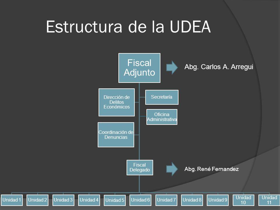 Estructura de la UDEA Fiscal Adjunto Unidad 1Unidad 2Unidad 3Unidad 4 Unidad 5 Unidad 6Unidad 7Unidad 8Unidad 9 Unidad 10 Unidad 11 Dirección de Delit
