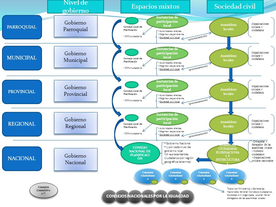 PARROQUIAL MUNICIPAL PROVINCIAL REGIONAL NACIONAL Nivel de gobierno Espacios mixtosSociedad civil Gobierno Parroquial Instancias de participación loca