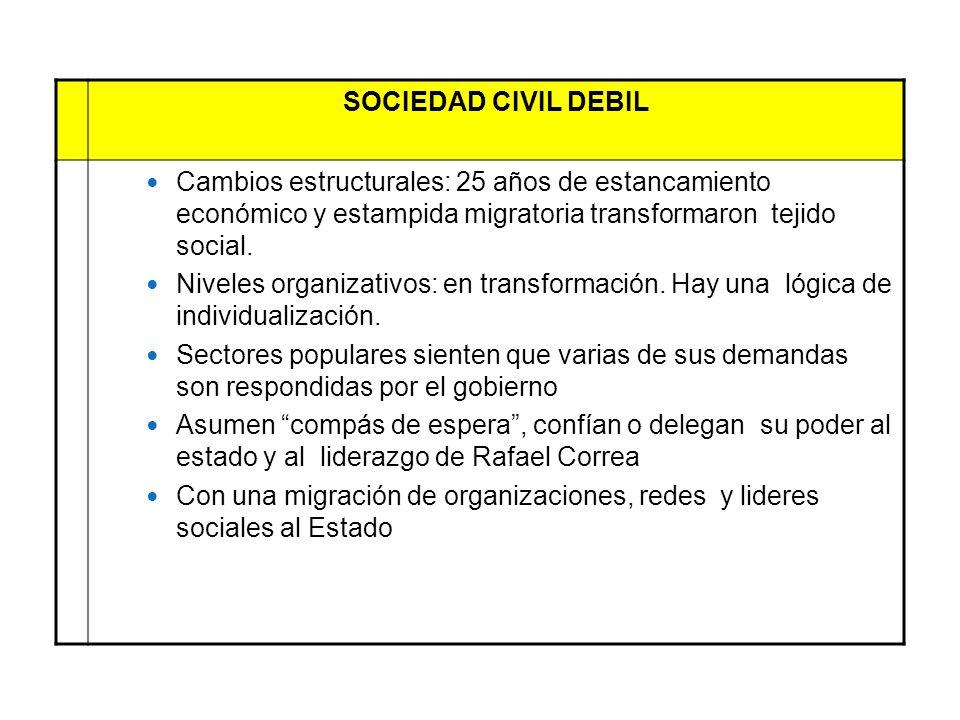 SOCIEDAD CIVIL DEBIL Cambios estructurales: 25 años de estancamiento económico y estampida migratoria transformaron tejido social. Niveles organizativ