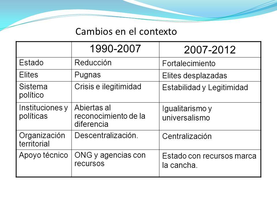 Cambios en el contexto 1990-2007 2007-2012 EstadoReducción Fortalecimiento ElitesPugnas Elites desplazadas Sistema político Crisis e ilegitimidad Esta