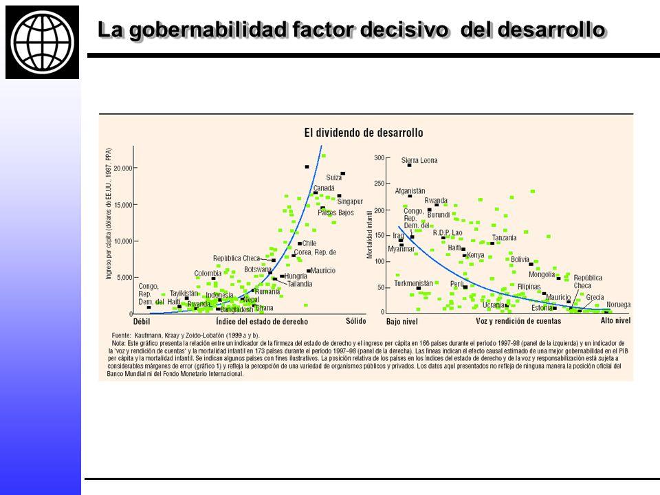 La gobernabilidad factor decisivo del desarrollo