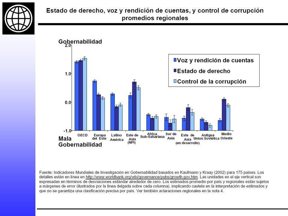 Estado de derecho, voz y rendición de cuentas, y control de corrupción promedios regionales