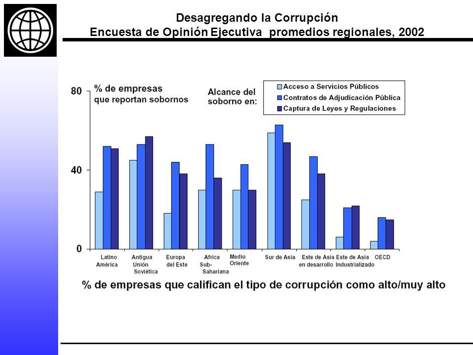 Desagregando la Corrupción Encuesta de Opinión Ejecutiva promedios regionales, 2002