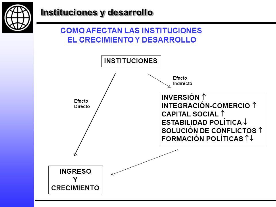 INSTITUCIONES INVERSIÓN INTEGRACIÓN-COMERCIO CAPITAL SOCIAL ESTABILIDAD POLÍTICA SOLUCIÓN DE CONFLICTOS FORMACIÓN POLÍTICAS INGRESO Y CRECIMIENTO Efecto Directo Efecto Indirecto COMO AFECTAN LAS INSTITUCIONES EL CRECIMIENTO Y DESARROLLO Instituciones y desarrollo