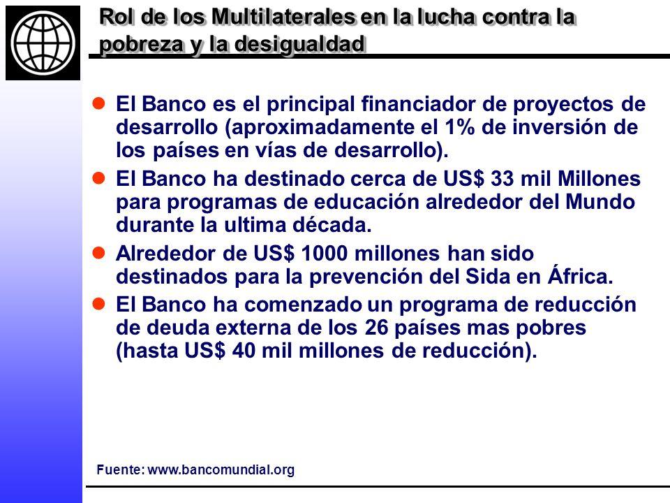 Rol de los Multilaterales en la lucha contra la pobreza y la desigualdad El Banco es el principal financiador de proyectos de desarrollo (aproximadamente el 1% de inversión de los países en vías de desarrollo).