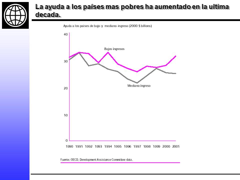La ayuda a los países mas pobres ha aumentado en la ultima decada.