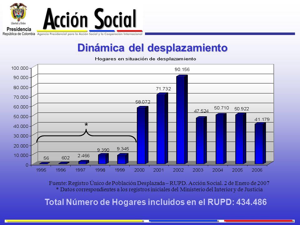 Dinámica del desplazamiento Total Número de Hogares incluidos en el RUPD: 434.486 Fuente: Registro Único de Población Desplazada – RUPD. Acción Social