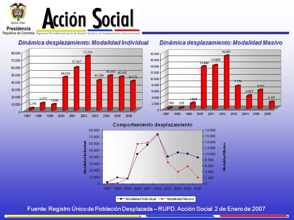 Dinámica desplazamiento: Modalidad Individual Dinámica desplazamiento: Modalidad Masivo Fuente: Registro Único de Población Desplazada – RUPD. Acción