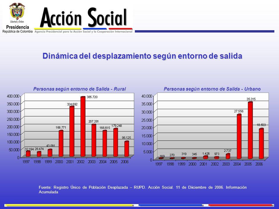 Personas según entorno de Salida - Rural Dinámica del desplazamiento según entorno de salida Personas según entorno de Salida - Urbano Fuente: Registr