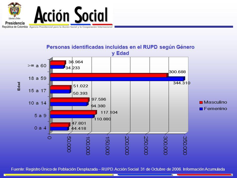 Personas identificadas incluidas en el RUPD según Género y Edad Fuente: Registro Único de Población Desplazada – RUPD. Acción Social. 31 de Octubre de