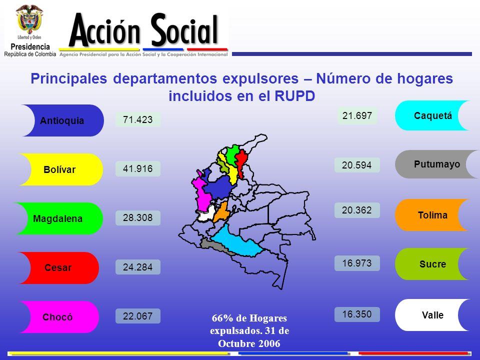 Principales departamentos expulsores – Número de hogares incluidos en el RUPD Bolívar Putumayo Chocó Caquetá Magdalena Cesar Tolima Sucre Valle 71.423