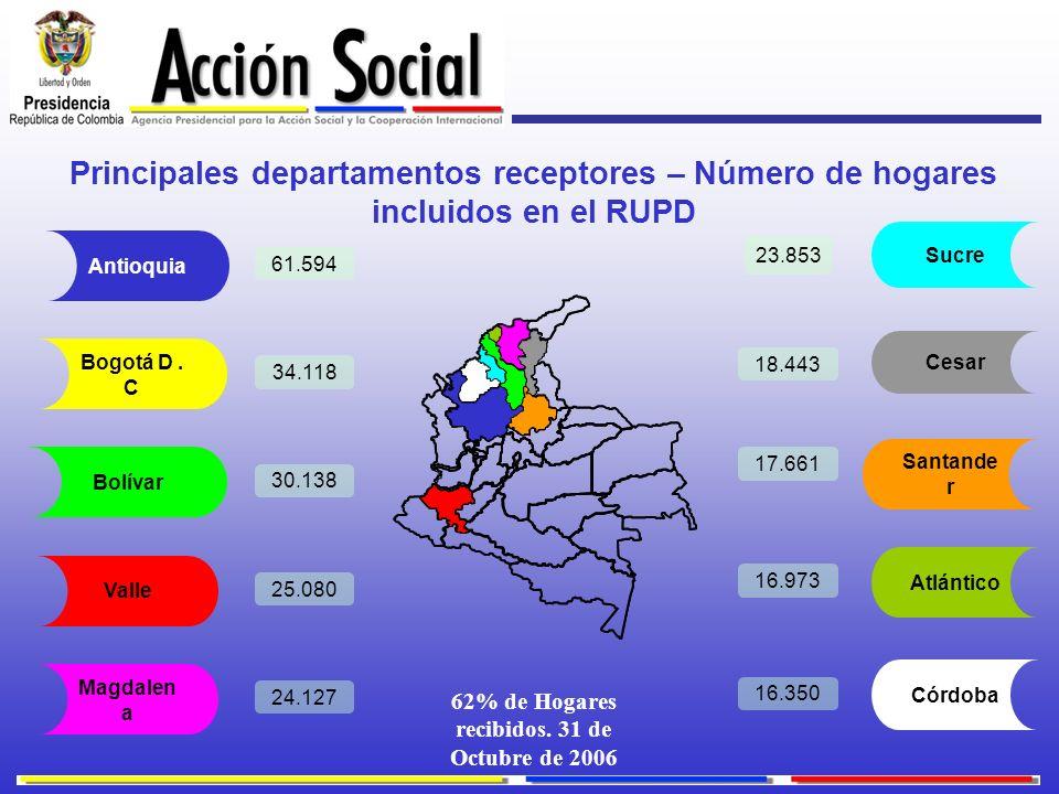 Principales departamentos receptores – Número de hogares incluidos en el RUPD Bogotá D. C Cesar Magdalen a Sucre Bolívar Valle Santande r Atlántico Có