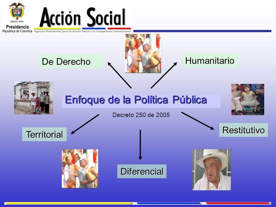 Enfoque de la Política Pública Decreto 250 de 2005 De Derecho Restitutivo Humanitario Diferencial Territorial