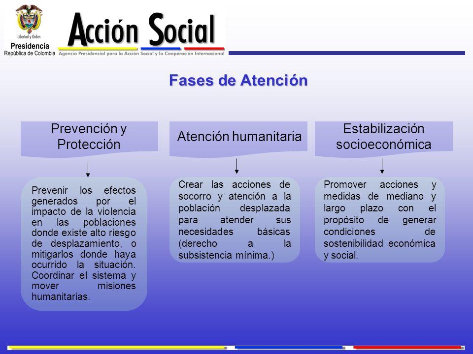 Fases de Atención Estabilización socioeconómica Atención humanitaria Prevención y Protección Crear las acciones de socorro y atención a la población d