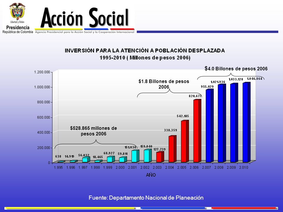 $528.865 millones de pesos 2006 $1.8 Billones de pesos 2006 $ 4.0 Billones de pesos 2006 Fuente: Departamento Nacional de Planeación