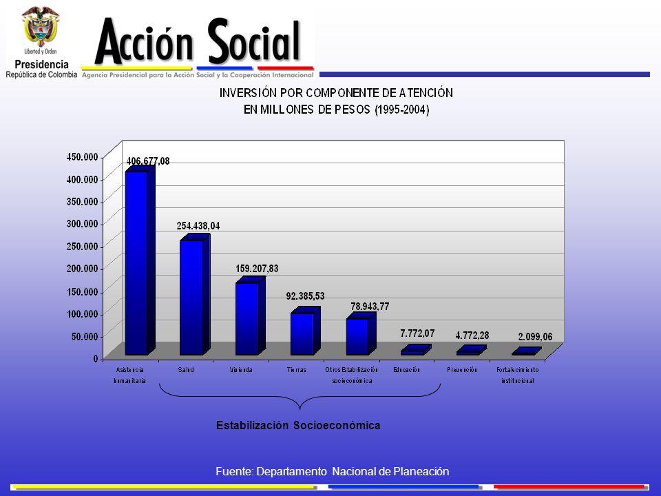 Estabilización Socioeconómica Fuente: Departamento Nacional de Planeación