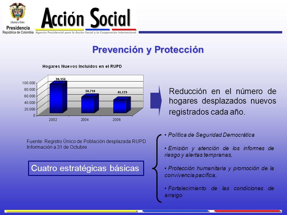 Reducción en el número de hogares desplazados nuevos registrados cada año. Cuatro estratégicas básicas Fuente: Registro Único de Población desplazada