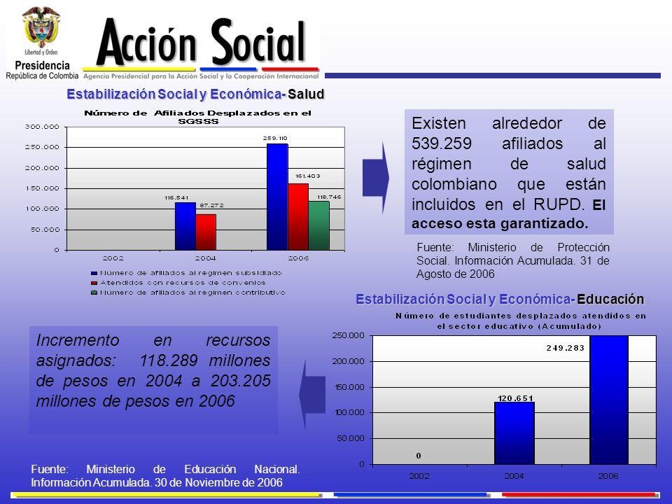Estabilización Social y Económica- Salud Existen alrededor de 539.259 afiliados al régimen de salud colombiano que están incluidos en el RUPD. El acce