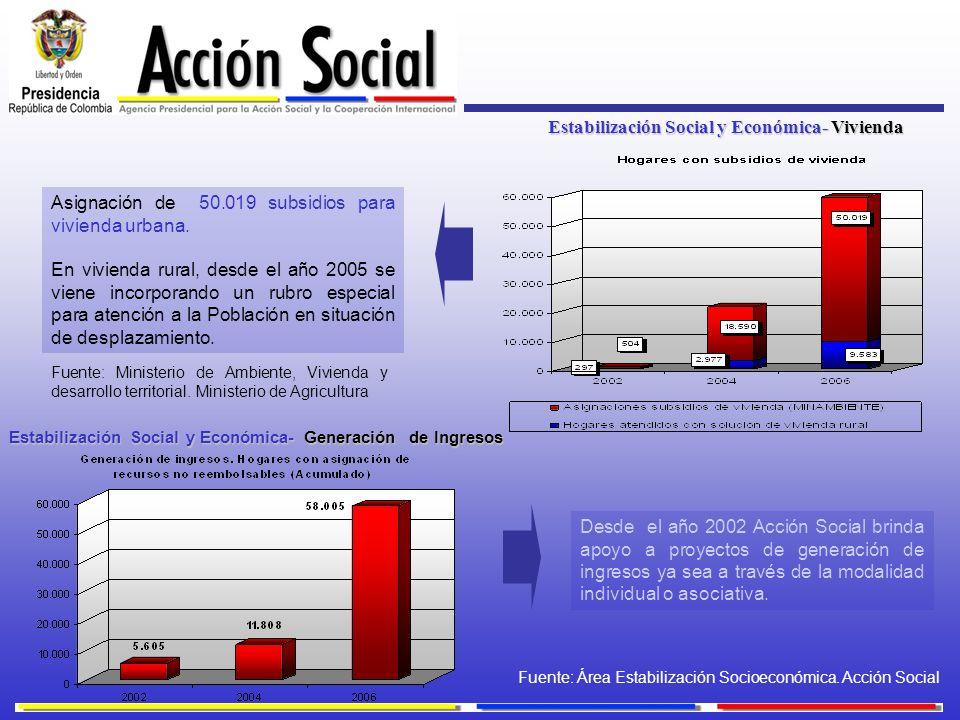 Estabilización Social y Económica- Vivienda Estabilización Social y Económica- Generación de Ingresos Asignación de 50.019 subsidios para vivienda urb