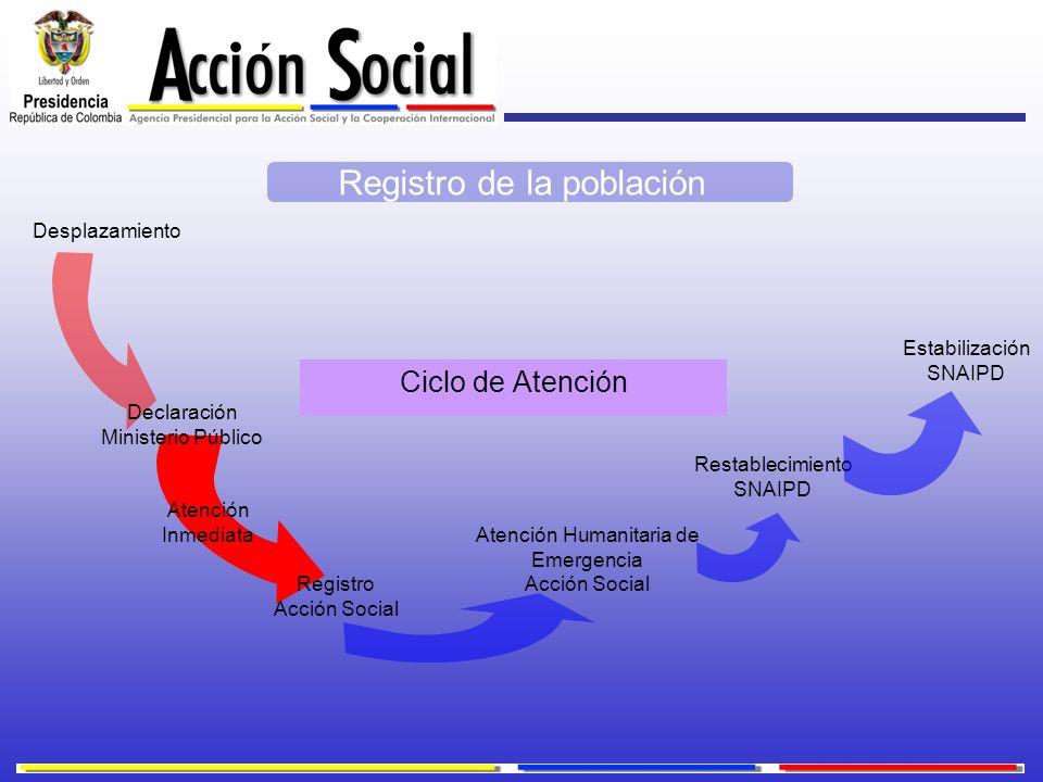 Ciclo de Atención Desplazamiento Registro Acción Social Atención Inmediata Atención Humanitaria de Emergencia Acción Social Restablecimiento SNAIPD Es