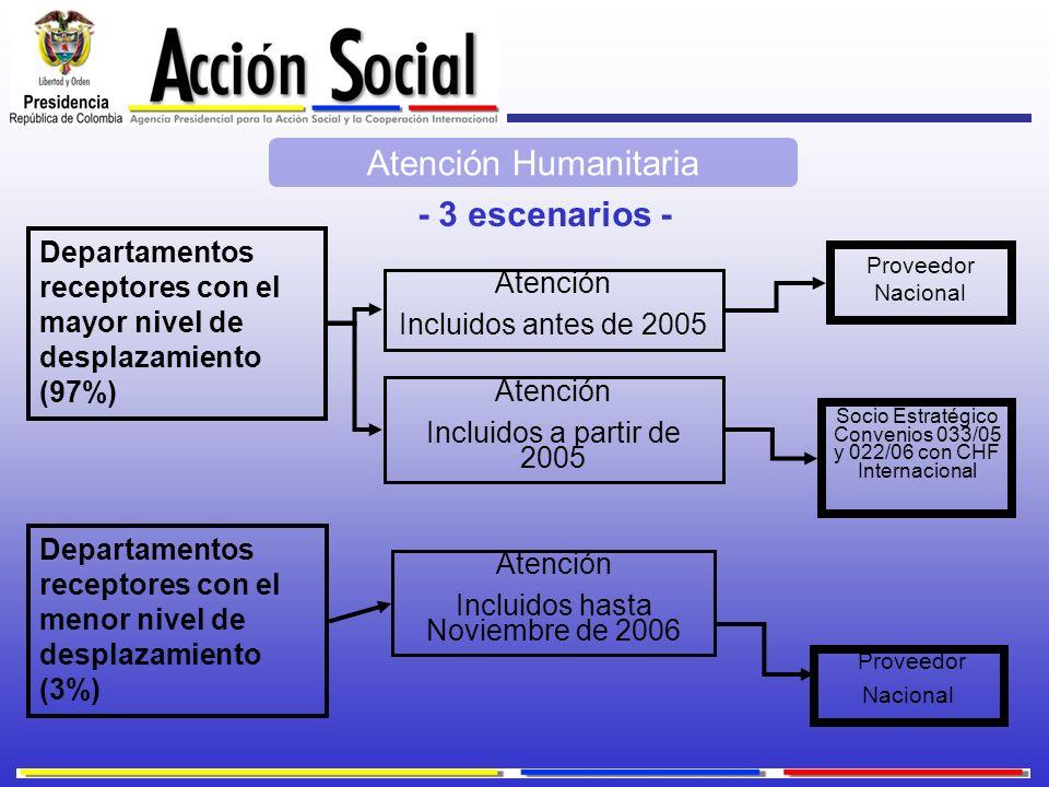 Atención Humanitaria Atención Incluidos antes de 2005 Atención Incluidos a partir de 2005 Proveedor Nacional Proveedor Nacional Socio Estratégico Conv