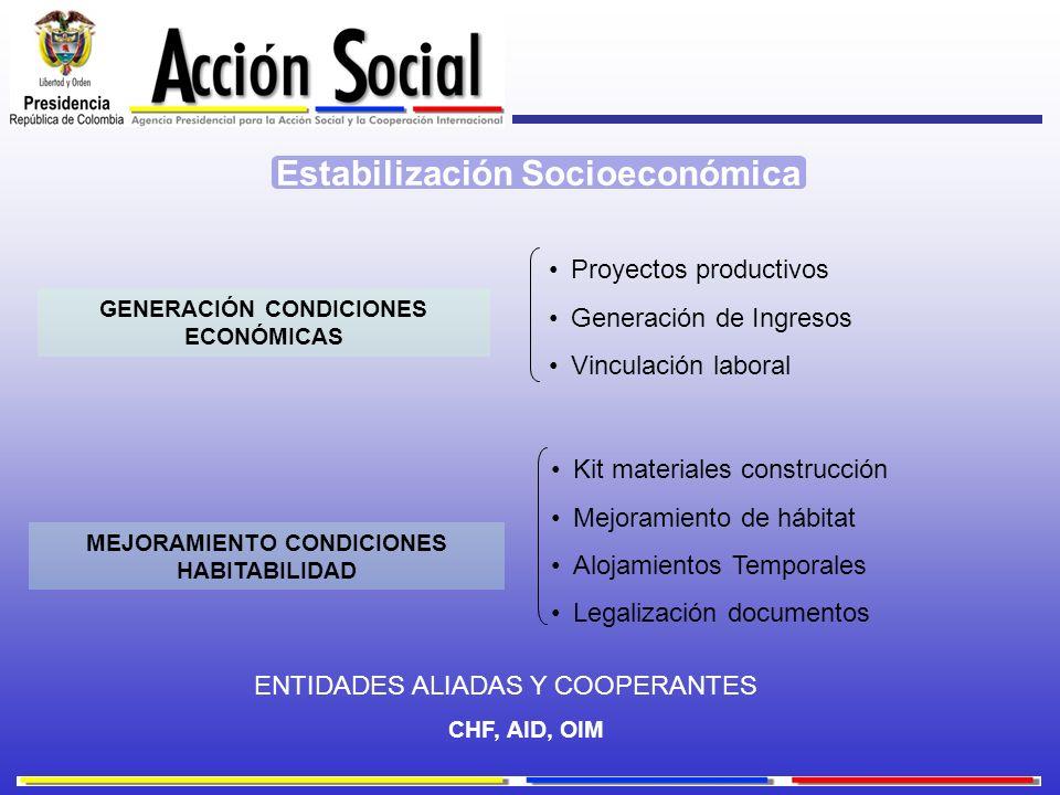 GENERACIÓN CONDICIONES ECONÓMICAS Proyectos productivos Generación de Ingresos Vinculación laboral MEJORAMIENTO CONDICIONES HABITABILIDAD Kit material