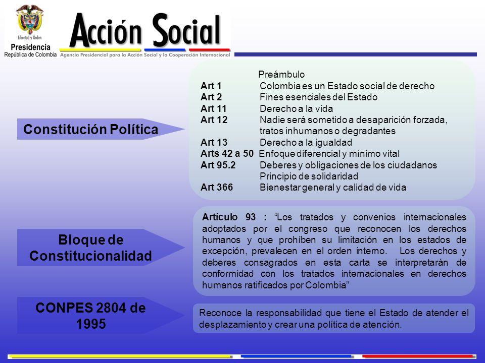 Constitución Política Preámbulo Art 1 Colombia es un Estado social de derecho Art 2 Fines esenciales del Estado Art 11 Derecho a la vida Art 12 Nadie