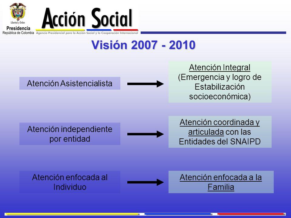 Visión 2007 - 2010 Atención Asistencialista Atención Integral (Emergencia y logro de Estabilización socioeconómica) Atención independiente por entidad