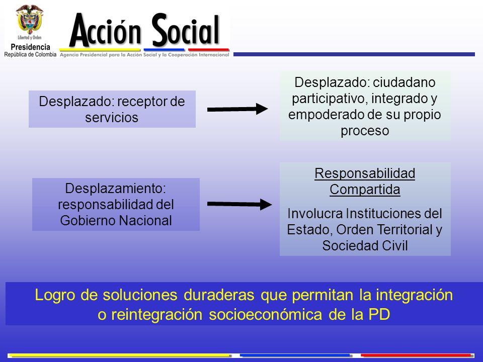 Desplazado: receptor de servicios Desplazado: ciudadano participativo, integrado y empoderado de su propio proceso Desplazamiento: responsabilidad del