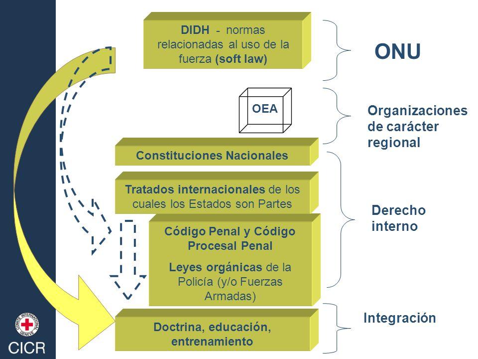 DIDH - normas relacionadas al uso de la fuerza (soft law) Derecho interno ONU Doctrina, educación, entrenamiento Organizaciones de carácter regional C