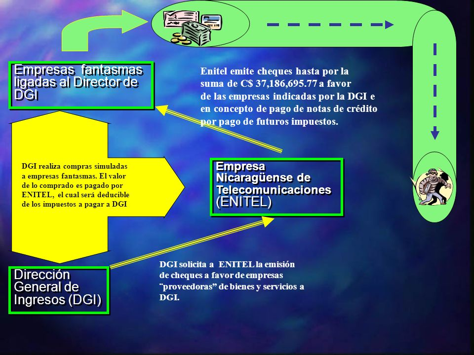 Empresa Nicaragüense de Telecomunicaciones (ENITEL) Dirección General de Ingresos (DGI) Dirección General de Ingresos (DGI) Empresas fantasmas ligadas