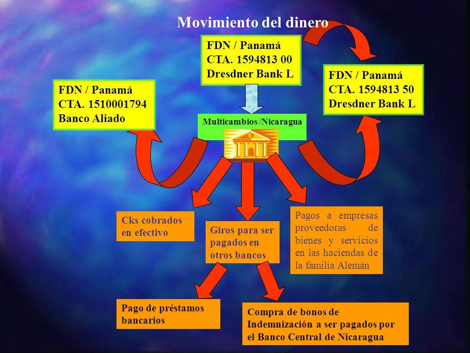 FDN / Panamá CTA. 1594813 00 Dresdner Bank L Multicambios /Nicaragua Cks cobrados en efectivo Giros para ser pagados en otros bancos Pagos a empresas