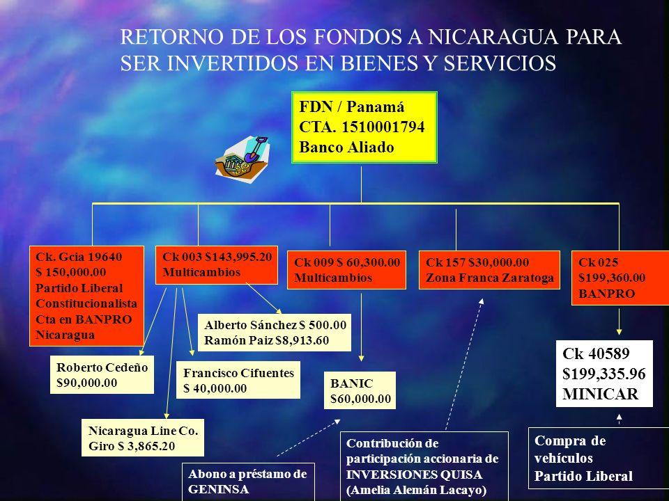 FDN / Panamá CTA. 1510001794 Banco Aliado Ck. Gcia 19640 $ 150,000.00 Partido Liberal Constitucionalista Cta en BANPRO Nicaragua Ck 003 $143,995.20 Mu