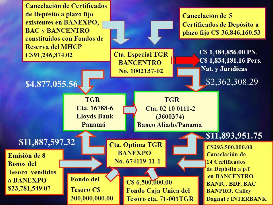 TGR Cta. 16788-6 Lloyds Bank Panamá TGR Cta. 02 10 0111-2 (3600374) Banco Aliado/Panamá Cta. Especial TGR BANCENTRO No. 1002137-02 Cancelación de Cert