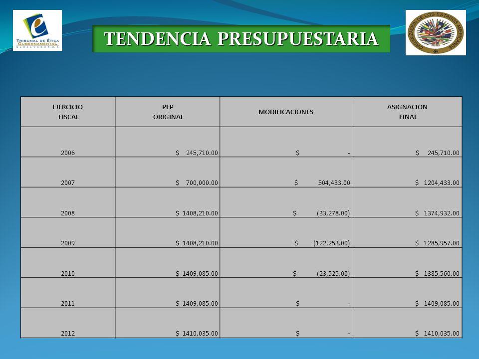 TENDENCIA PRESUPUESTARIA EJERCICIO FISCAL PEP ORIGINAL MODIFICACIONES ASIGNACION FINAL 2006 $ 245,710.00 $ - $ 245,710.00 2007 $ 700,000.00 $ 504,433.00 $ 1204,433.00 2008 $ 1408,210.00 $ (33,278.00) $ 1374,932.00 2009 $ 1408,210.00 $ (122,253.00) $ 1285,957.00 2010 $ 1409,085.00 $ (23,525.00) $ 1385,560.00 2011 $ 1409,085.00 $ - $ 1409,085.00 2012 $ 1410,035.00 $ - $ 1410,035.00