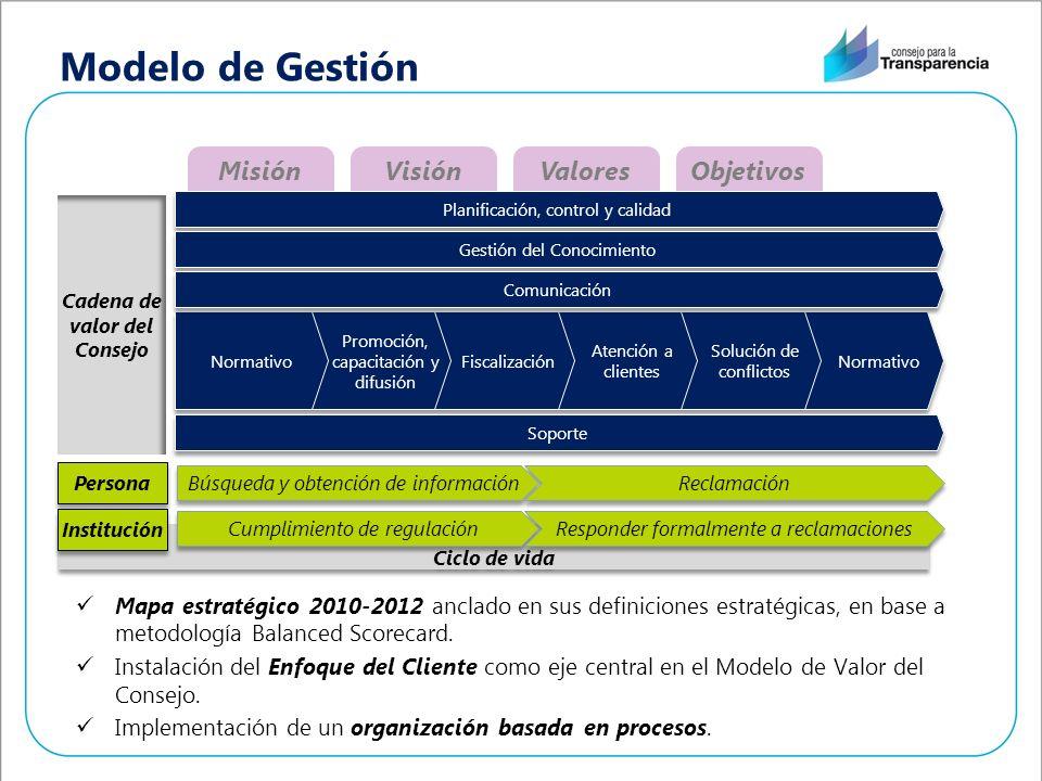VisiónValoresObjetivosMisión Modelo de Gestión Mapa estratégico 2010-2012 anclado en sus definiciones estratégicas, en base a metodología Balanced Scorecard.