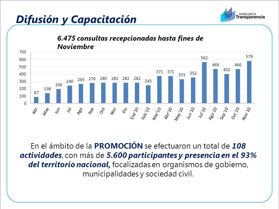 Difusión y Capacitación 6.475 consultas recepcionadas hasta fines de Noviembre En el ámbito de la PROMOCIÓN se efectuaron un total de 108 actividades,