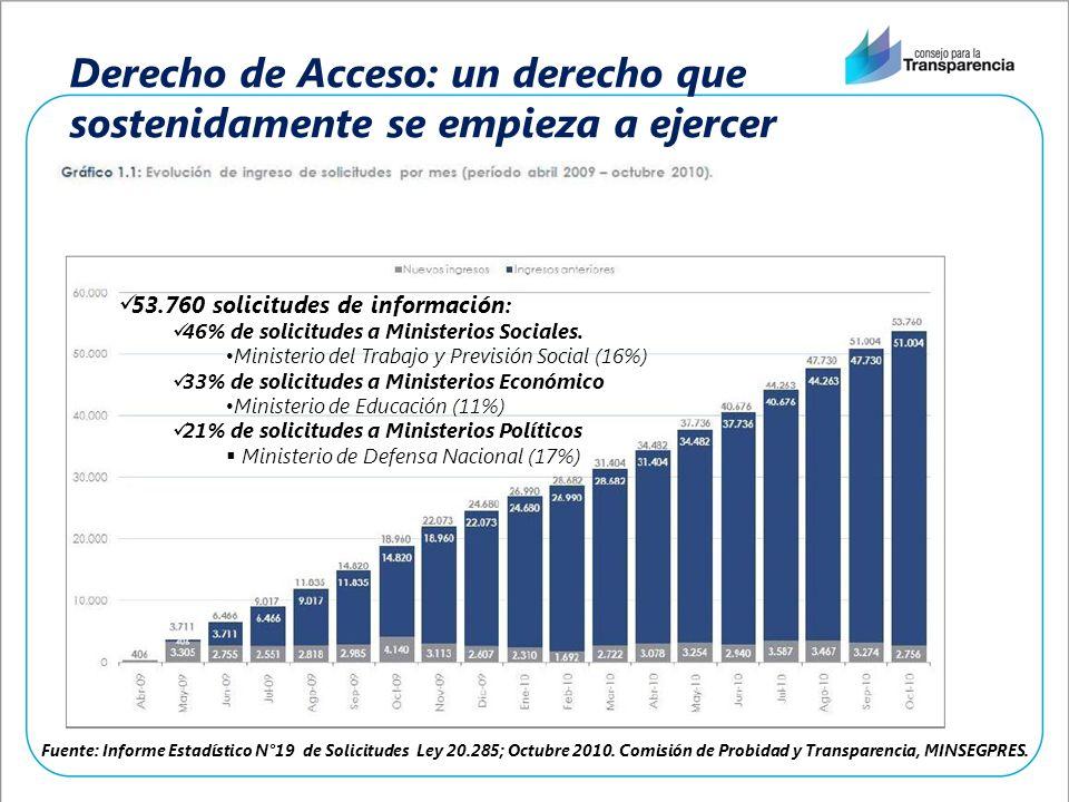 Derecho de Acceso: un derecho que sostenidamente se empieza a ejercer Fuente: Informe Estadístico N°19 de Solicitudes Ley 20.285; Octubre 2010.