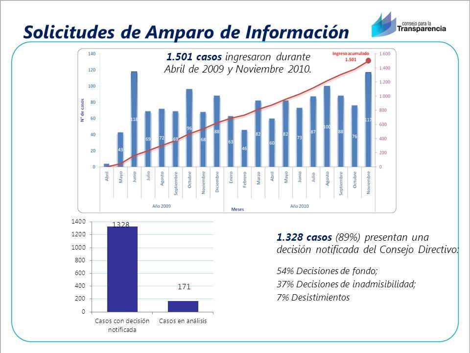 Solicitudes de Amparo de Información 1.328 casos (89%) presentan una decisión notificada del Consejo Directivo: 54% Decisiones de fondo; 37% Decisiones de inadmisibilidad; 7% Desistimientos 1.501 casos ingresaron durante Abril de 2009 y Noviembre 2010.