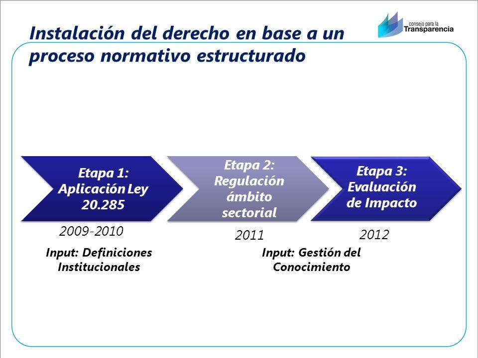Instalación del derecho en base a un proceso normativo estructurado Etapa 1: Aplicación Ley 20.285 Etapa 2: Regulación ámbito sectorial 2009-2010 2011 Input: Definiciones Institucionales Input: Gestión del Conocimiento Etapa 3: Evaluación de Impacto 2012
