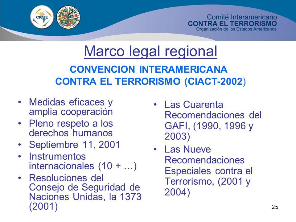 24 1 País – Guatemala 6 Países – Colombia, El Salvador, República Dominicana, México, Panamá, Perú, 5 Países – Argentina, Colombia, Guatemala, México,
