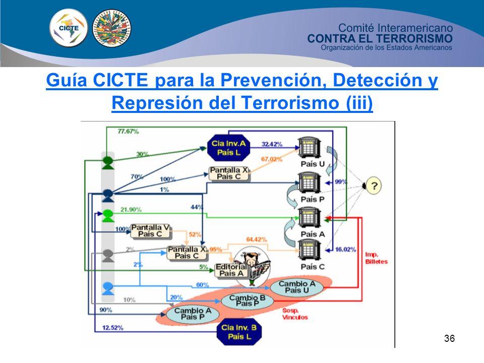 35 Guía CICTE para la Prevención, Detección y Represión del Terrorismo (ii) Sistema de financiación terroristaSistema de financiación terrorista Secto